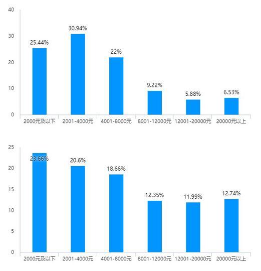 調查研究報告:直銷從業者收入影響因素分析